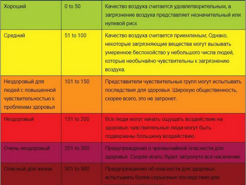 Монитор качества воздуха посольства США в Кыргызстане официально зарегистрирован Кыргызстандартом.