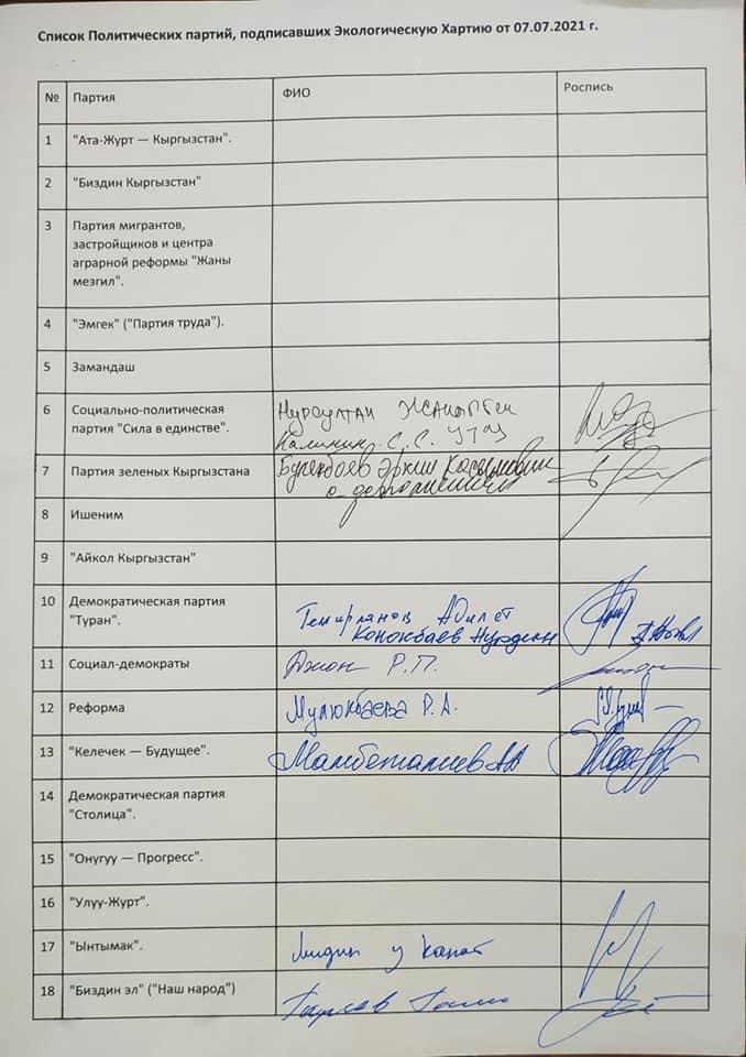 Только 8 партий из 18, участвующие в выборах в БГК, хотят улучшить экологическую ситуацию в Бишкеке. Список.